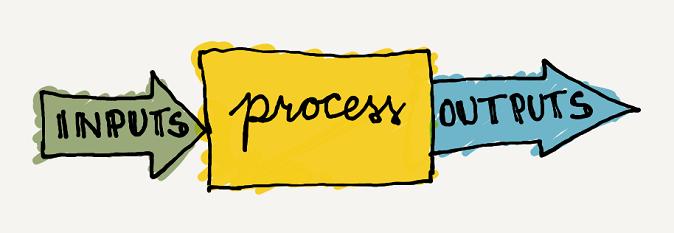 Lo Schema Input - Processo - Output tipico del funzionamento di un calcolatore.